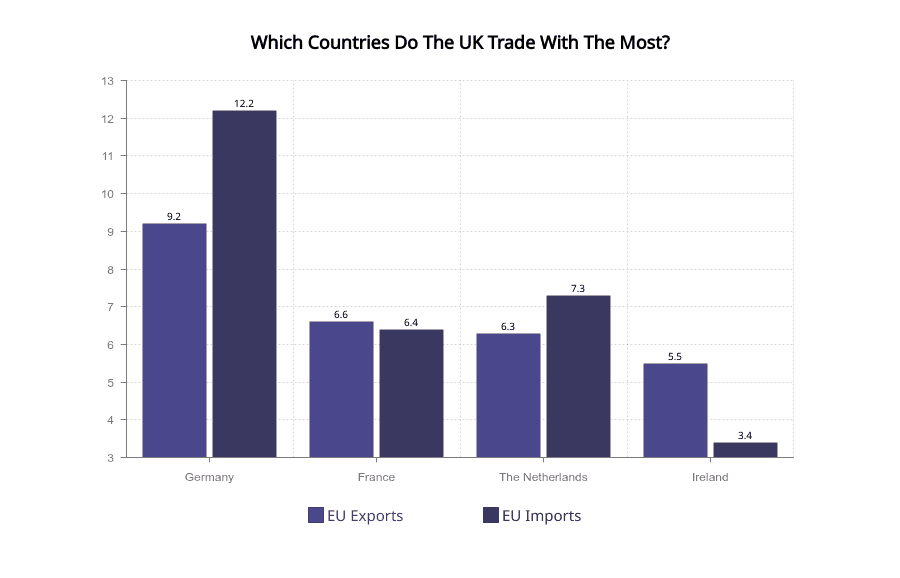 top trade countries UK